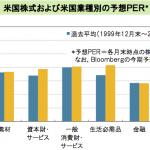 米国株のセクター別平均PERを確認してみよう